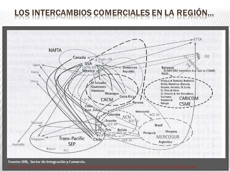 Los intercambios comerciales en la región…