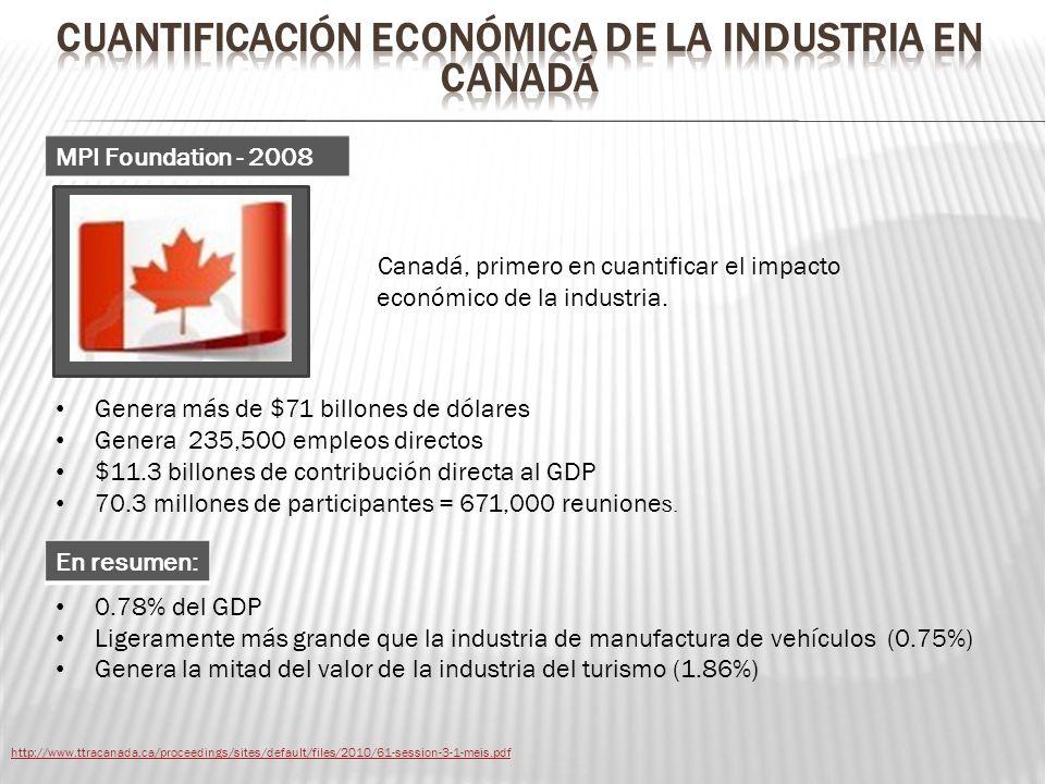 CUANTIFICACIÓN ECONÓMICA de la industria EN CANADÁ