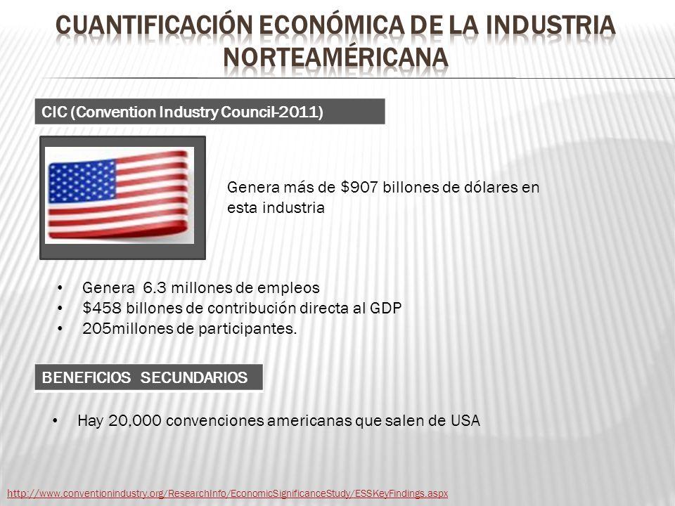 CUANTIFICACIÓN ECONÓMICA de la industria norteaméricana