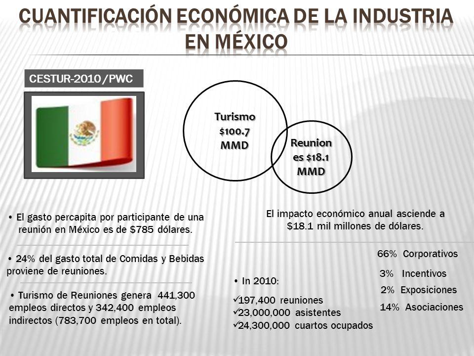 CUANTIFICACIÓN ECONÓMICA de la industria EN MÉXICO