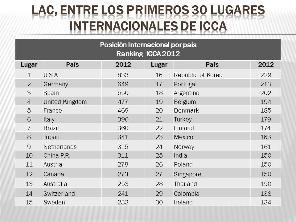 Lac, ENTRE LOS PRIMEROS 30 LUGARES INTERNACIONALES DE ICCA