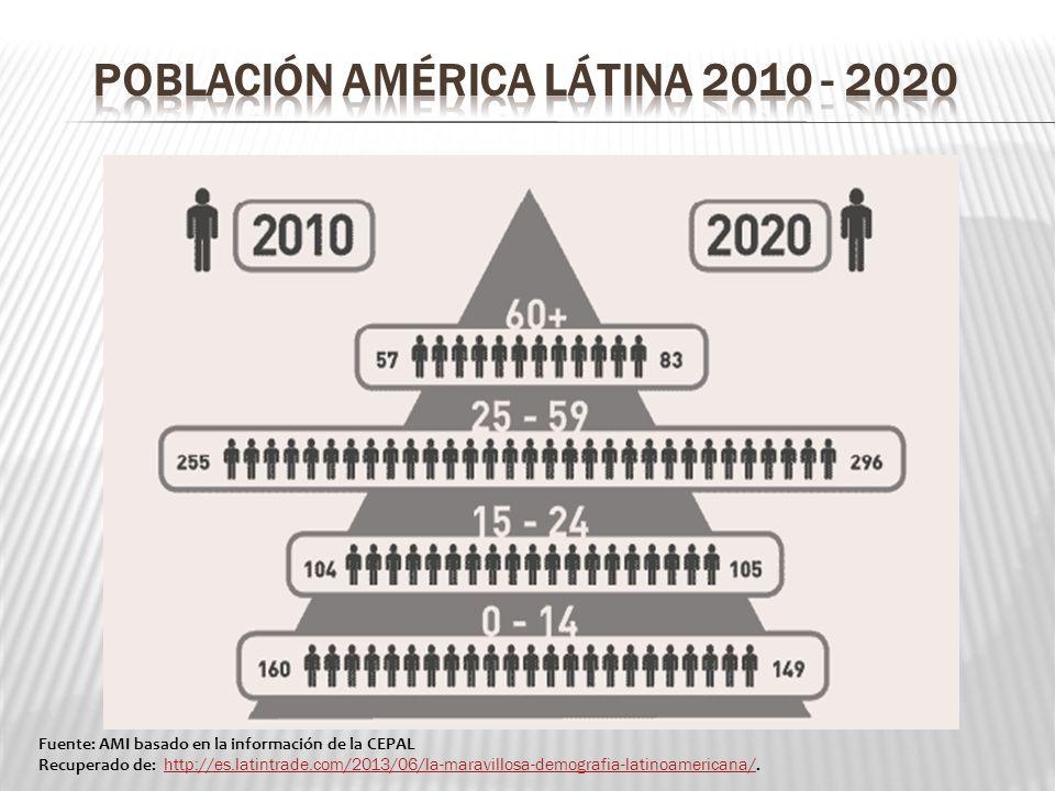 POBLACIÓN AMÉRICA LÁTINA 2010 - 2020