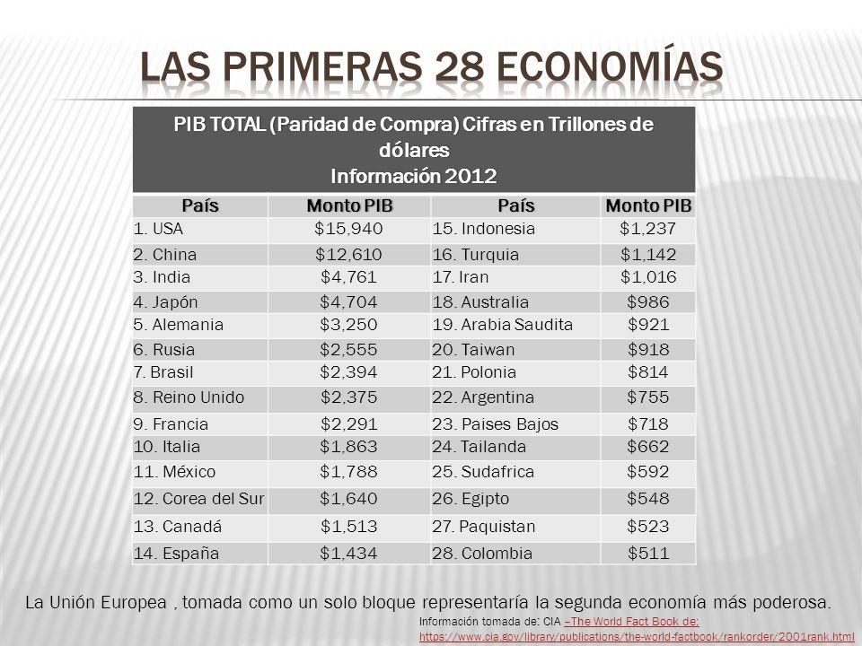PIB TOTAL (Paridad de Compra) Cifras en Trillones de dólares