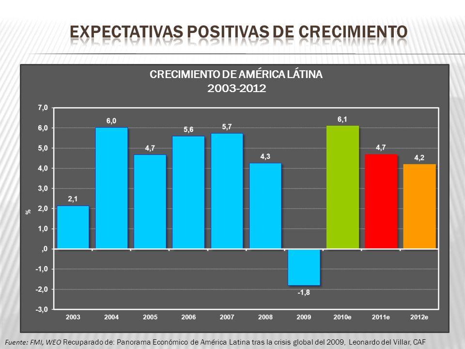 EXPECTATIVAS POSITIVAS DE CRECIMIENTO