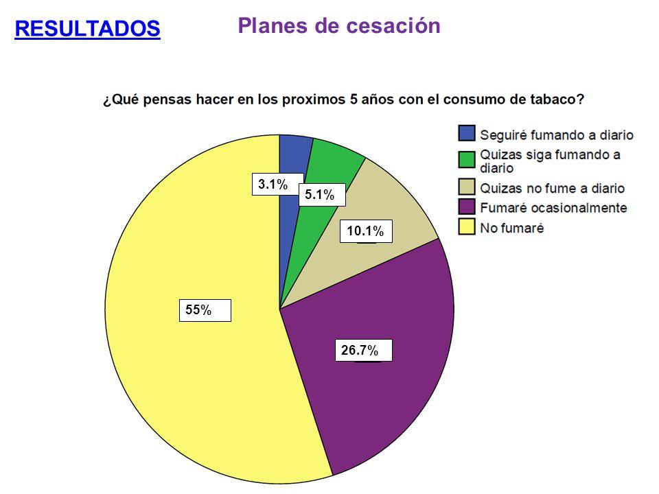 RESULTADOS Planes de cesación 3.1% 5.1% 10.1% 55% 26.7%