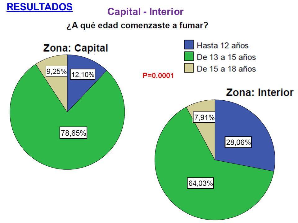 RESULTADOS Capital - Interior P=0.0001