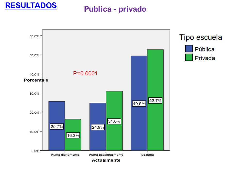 RESULTADOS Publica - privado P=0.0001