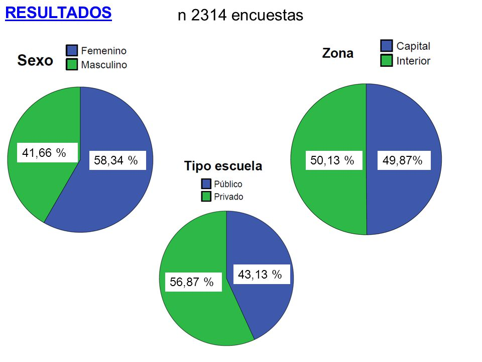 RESULTADOS n 2314 encuestas 41,66 % 58,34 % 50,13 % 49,87% 43,13 %
