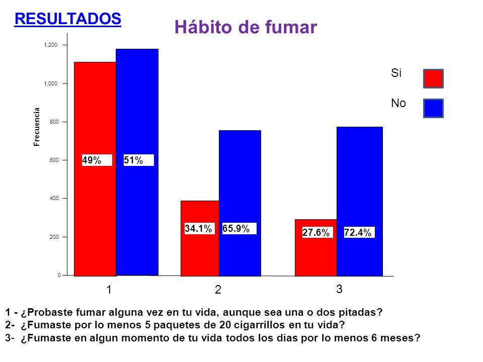 Hábito de fumar RESULTADOS Si No 1 2 3