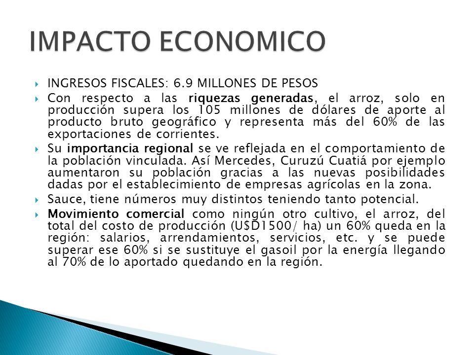 IMPACTO ECONOMICO INGRESOS FISCALES: 6.9 MILLONES DE PESOS