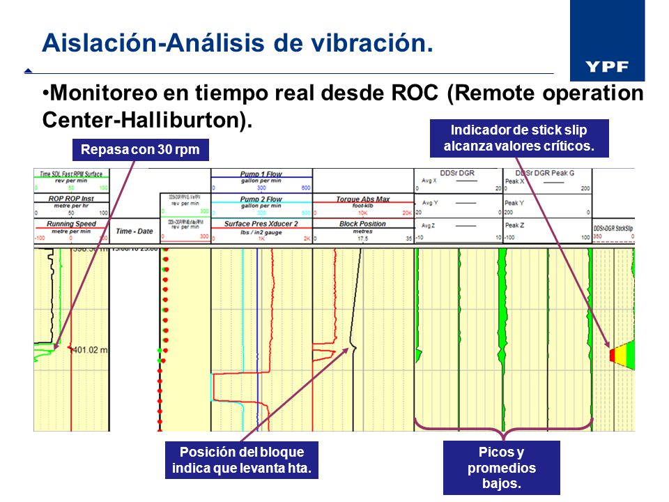 Aislación-Análisis de vibración.