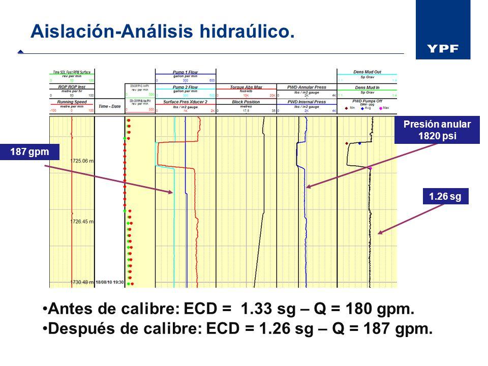 Aislación-Análisis hidraúlico.