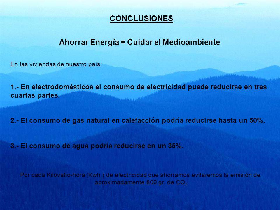 Ahorrar Energía = Cuidar el Medioambiente