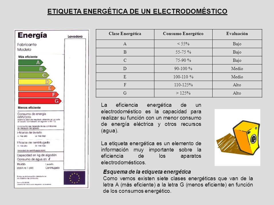 ETIQUETA ENERGÉTICA DE UN ELECTRODOMÉSTICO