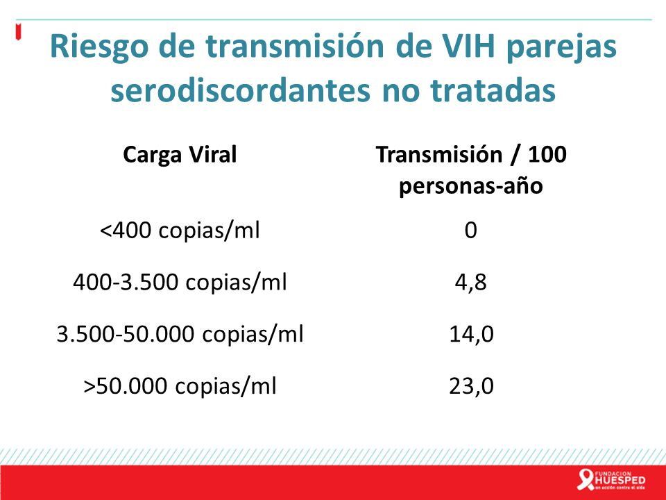 Riesgo de transmisión de VIH parejas serodiscordantes no tratadas