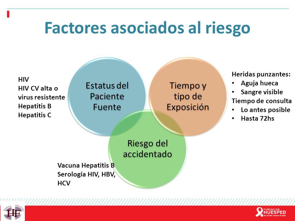 Factores asociados al riesgo