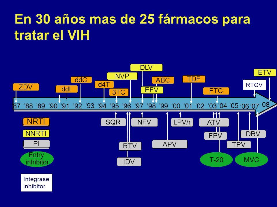 En 30 años mas de 25 fármacos para tratar el VIH