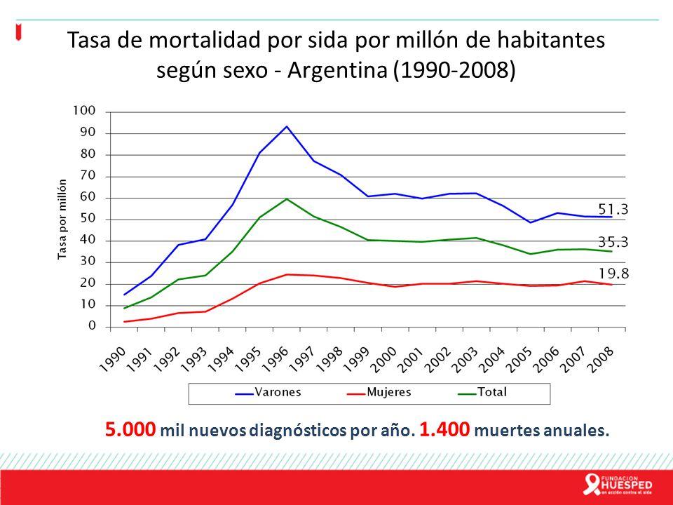Tasa de mortalidad por sida por millón de habitantes según sexo - Argentina (1990-2008)