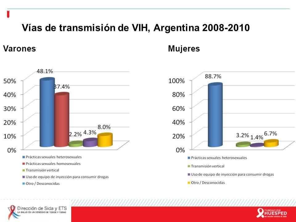 Vías de transmisión de VIH, Argentina 2008-2010