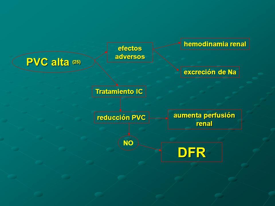 aumenta perfusión renal