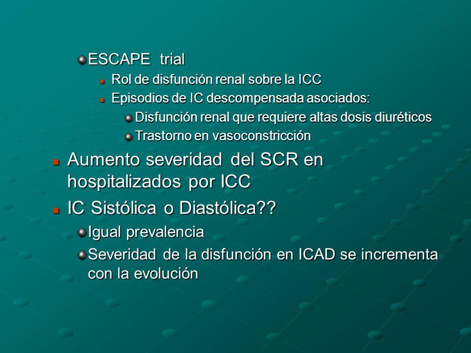 Aumento severidad del SCR en hospitalizados por ICC