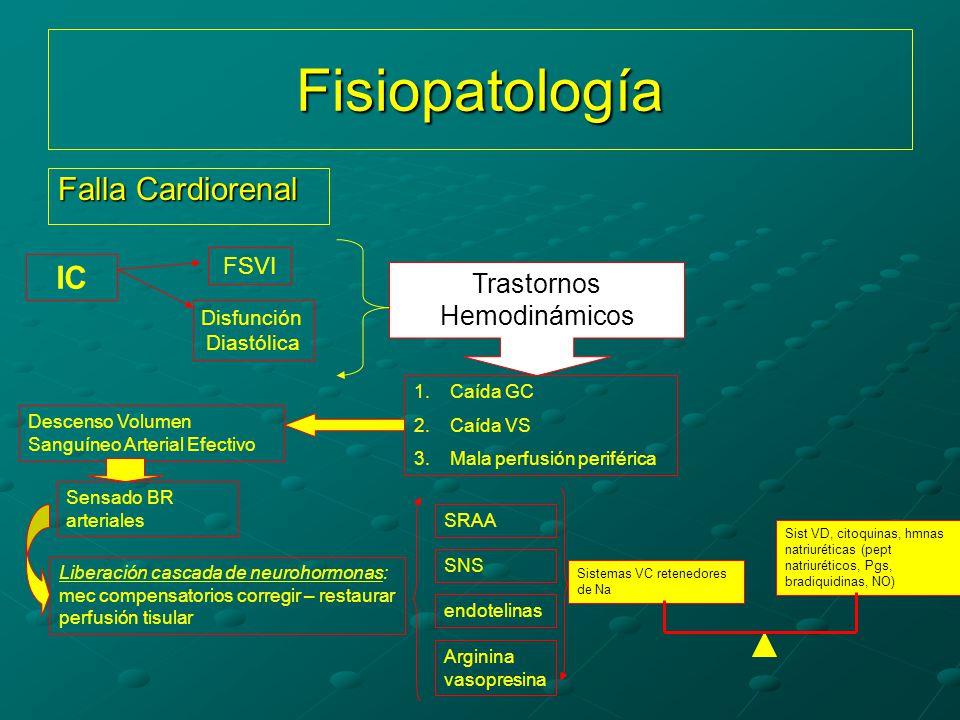 Fisiopatología Falla Cardiorenal IC Trastornos Hemodinámicos FSVI