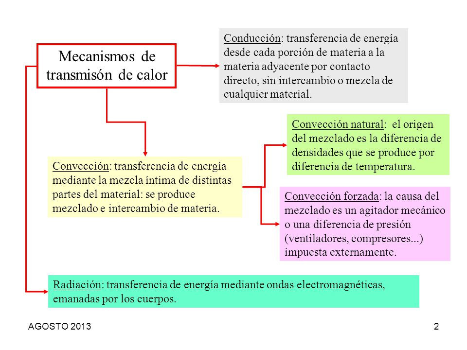 Mecanismos de transmisón de calor