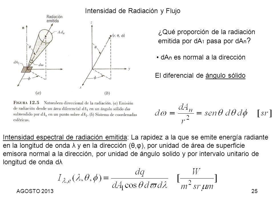 Intensidad de Radiación y Flujo