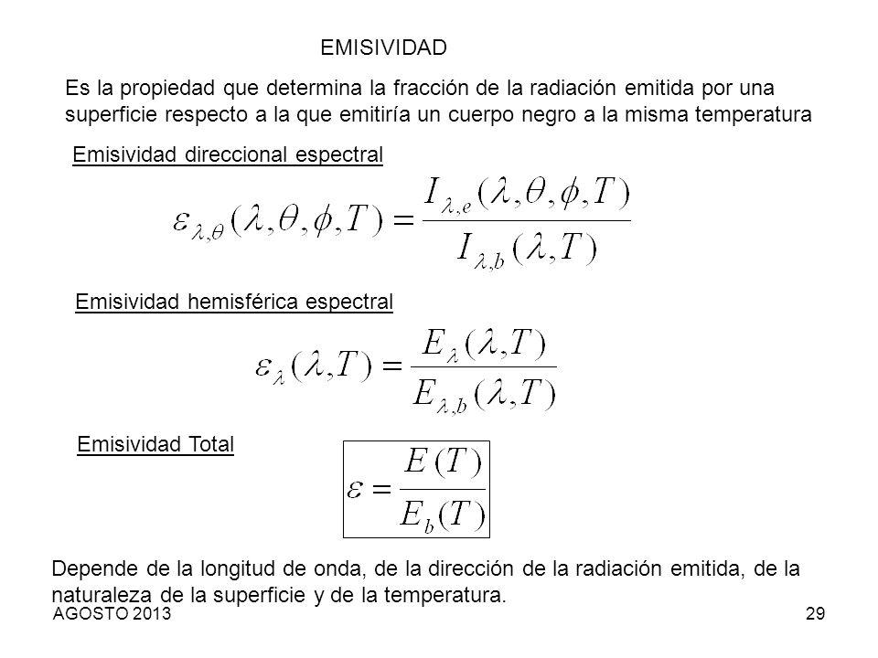 Emisividad direccional espectral