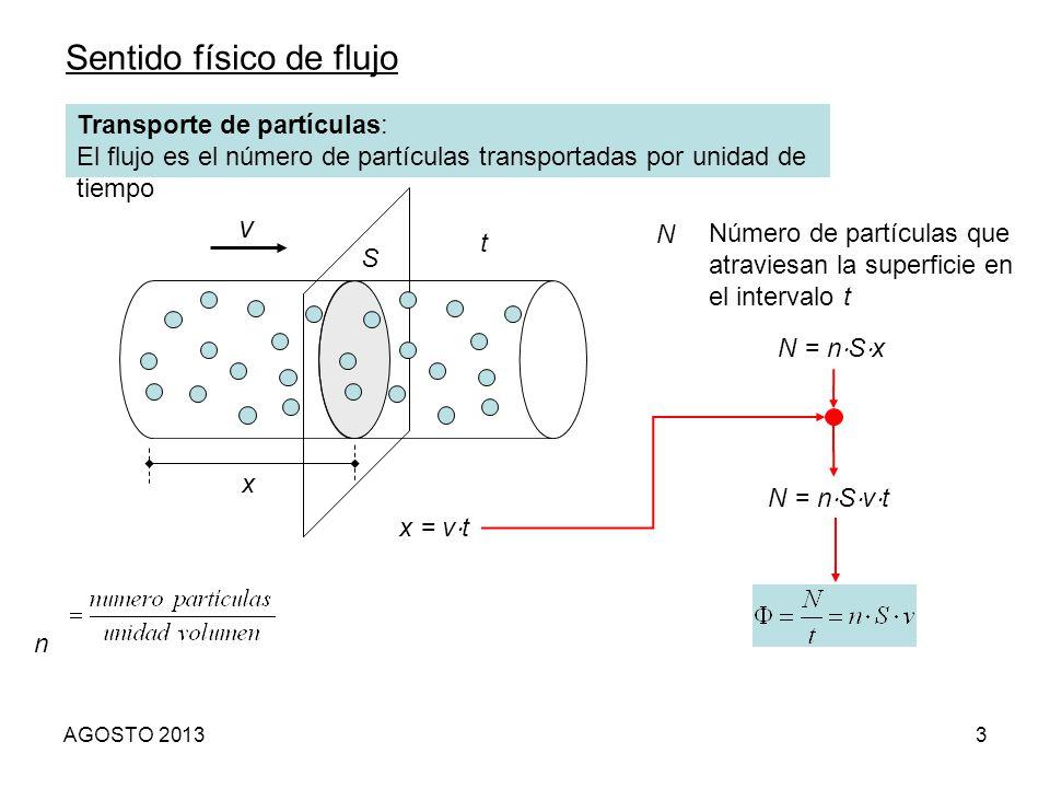 Sentido físico de flujo