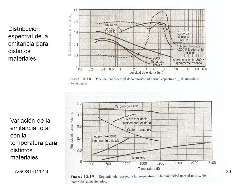 Distribucion espectral de la emitancia para distintos materiales