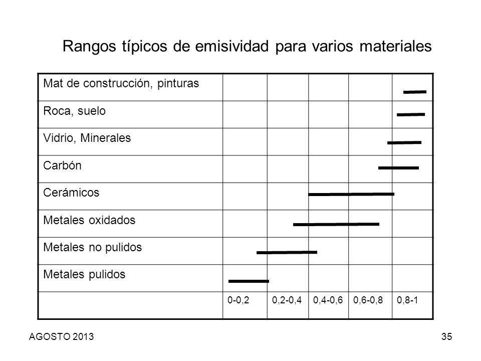 Rangos típicos de emisividad para varios materiales