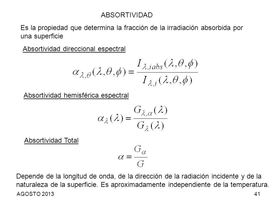 Absortividad direccional espectral