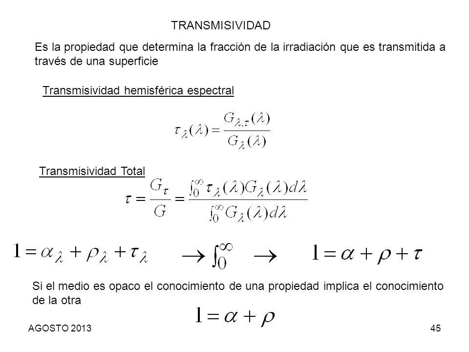 Transmisividad hemisférica espectral