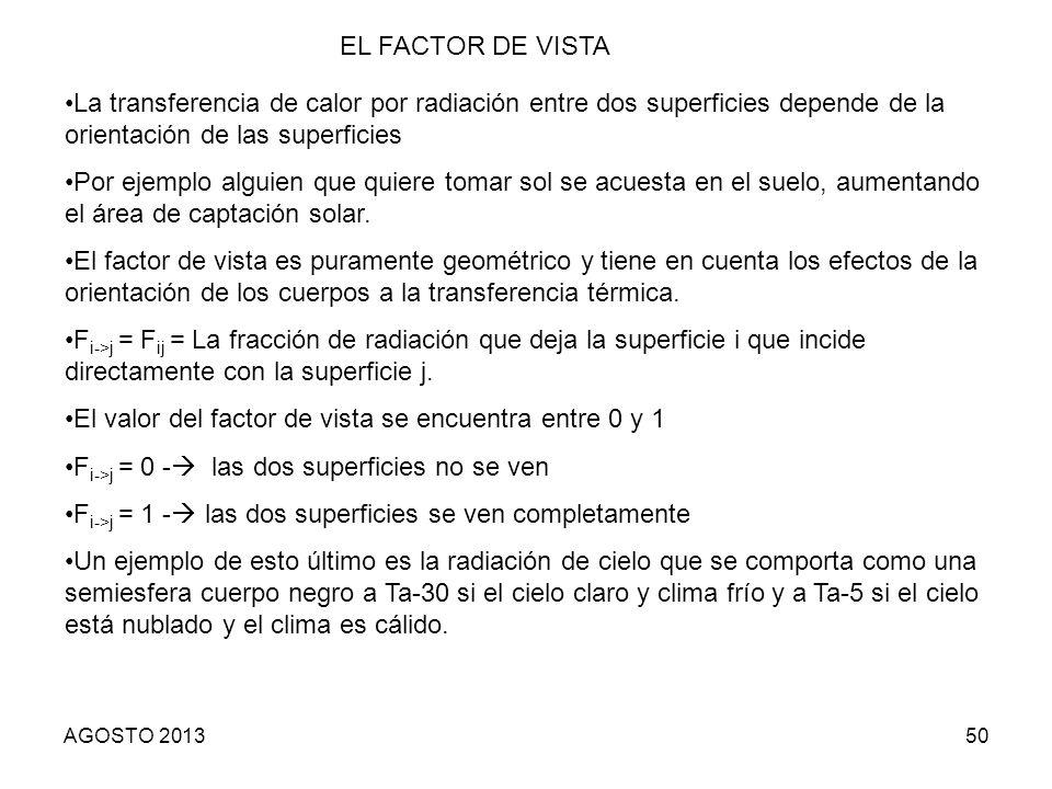 El valor del factor de vista se encuentra entre 0 y 1