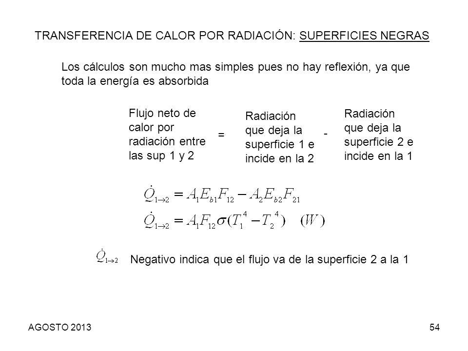 TRANSFERENCIA DE CALOR POR RADIACIÓN: SUPERFICIES NEGRAS