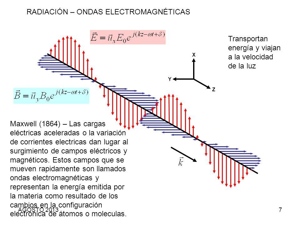 RADIACIÓN – ONDAS ELECTROMAGNÉTICAS