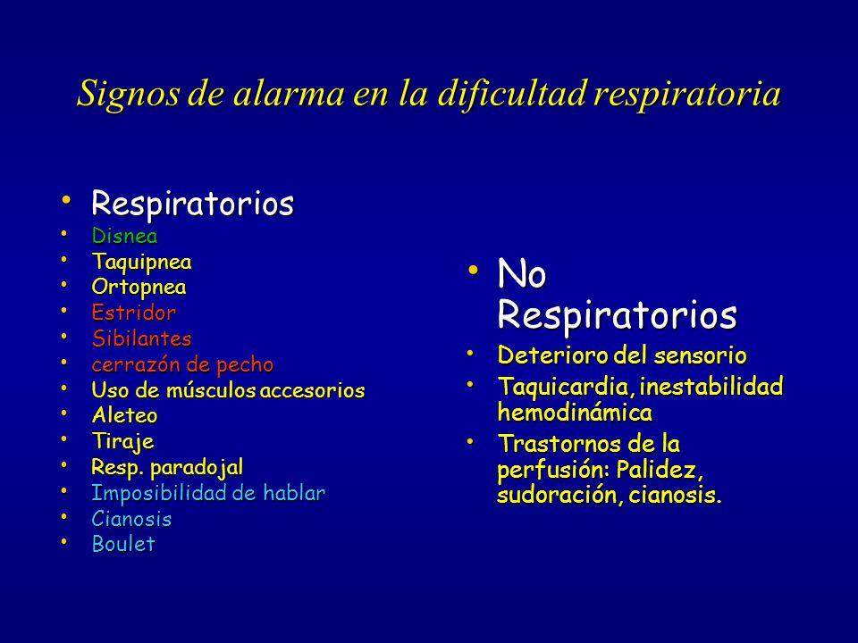 Signos de alarma en la dificultad respiratoria