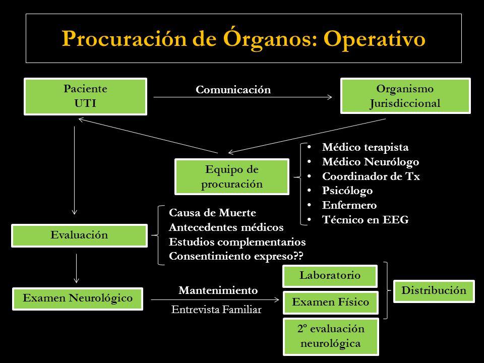 Procuración de Órganos: Operativo