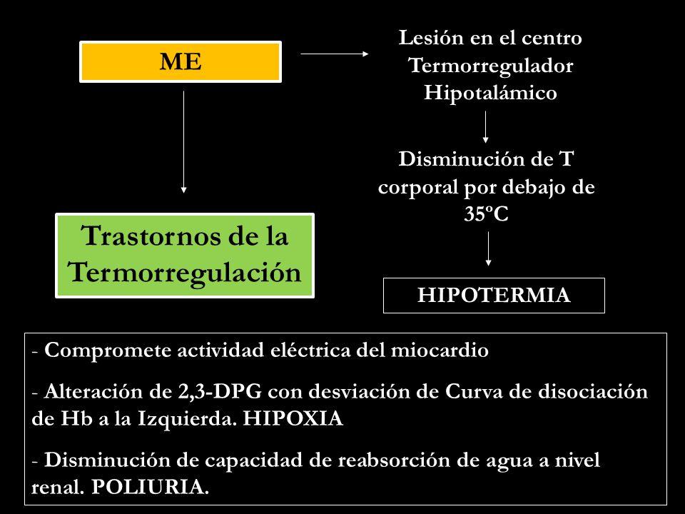 Trastornos de la Termorregulación