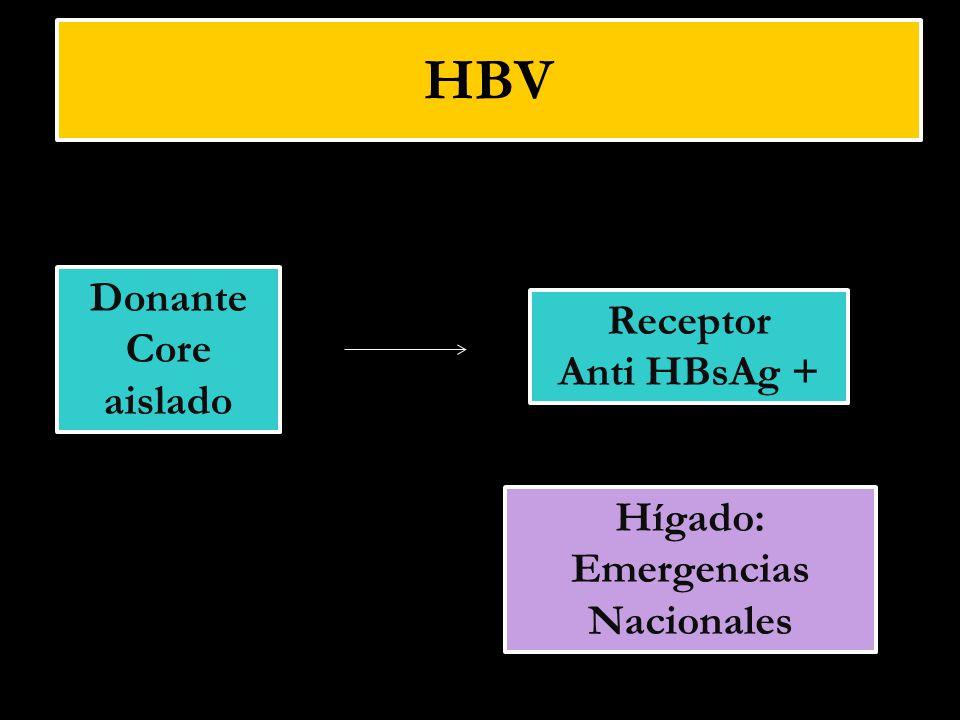 Hígado: Emergencias Nacionales