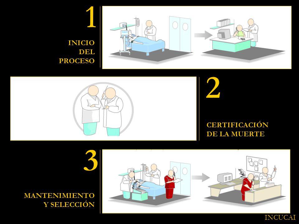 1 2 3 INICIO DEL PROCESO CERTIFICACIÓN DE LA MUERTE