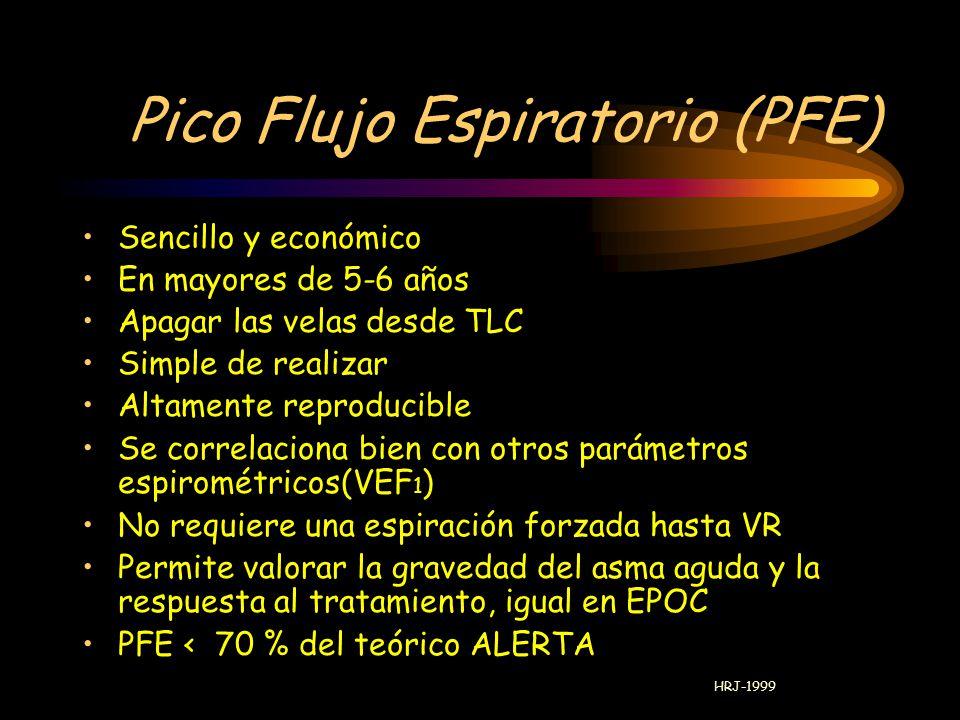 Pico Flujo Espiratorio (PFE)