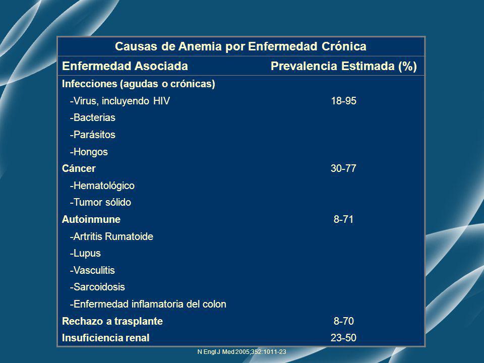 Causas de Anemia por Enfermedad Crónica Prevalencia Estimada (%)