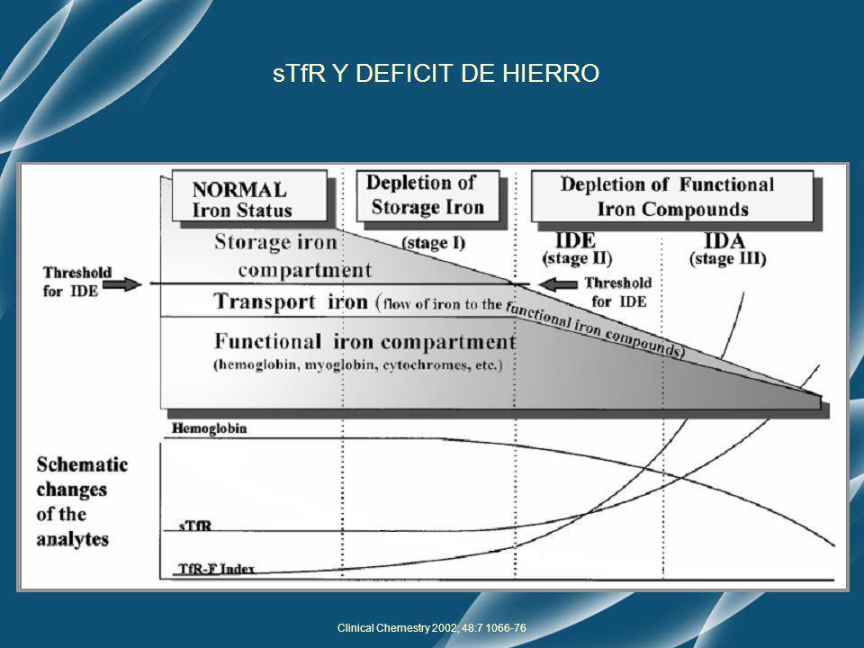 sTfR Y DEFICIT DE HIERRO