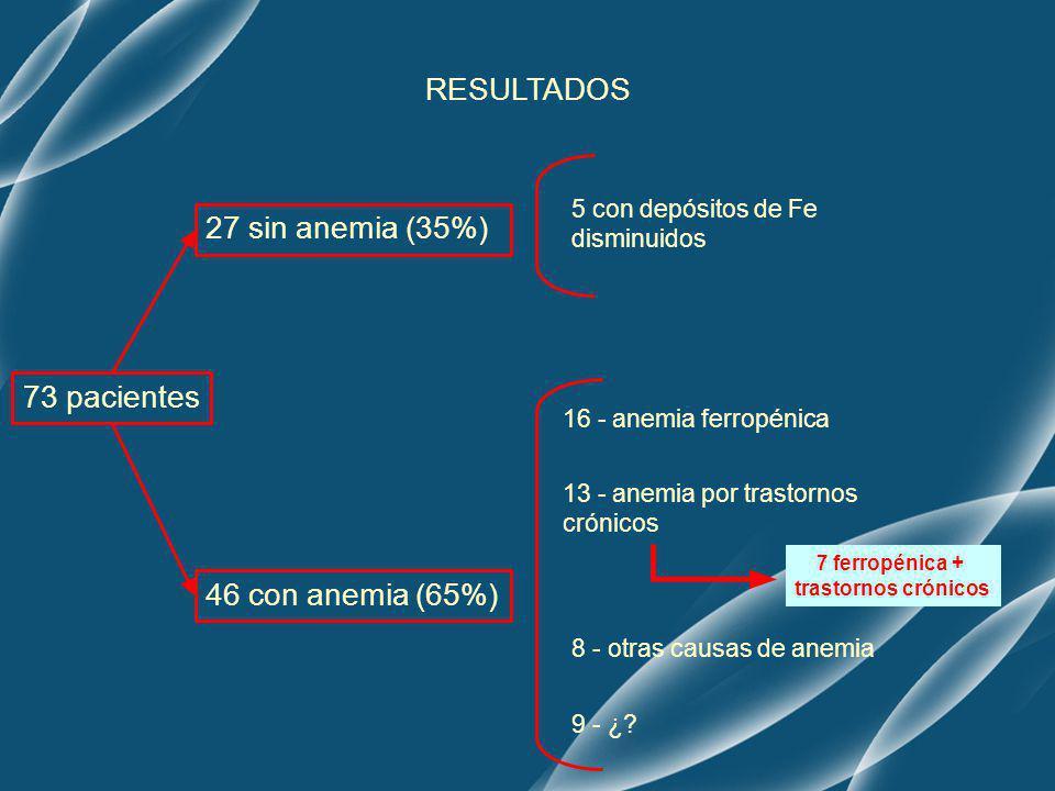RESULTADOS 27 sin anemia (35%) 73 pacientes 46 con anemia (65%)