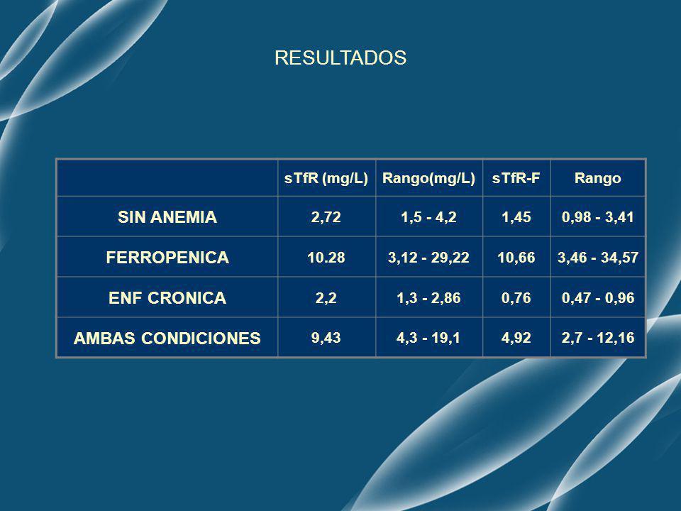 RESULTADOS SIN ANEMIA FERROPENICA ENF CRONICA AMBAS CONDICIONES