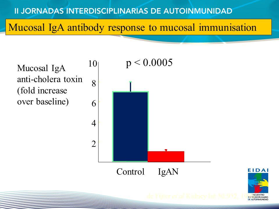 Mucosal IgA antibody response to mucosal immunisation
