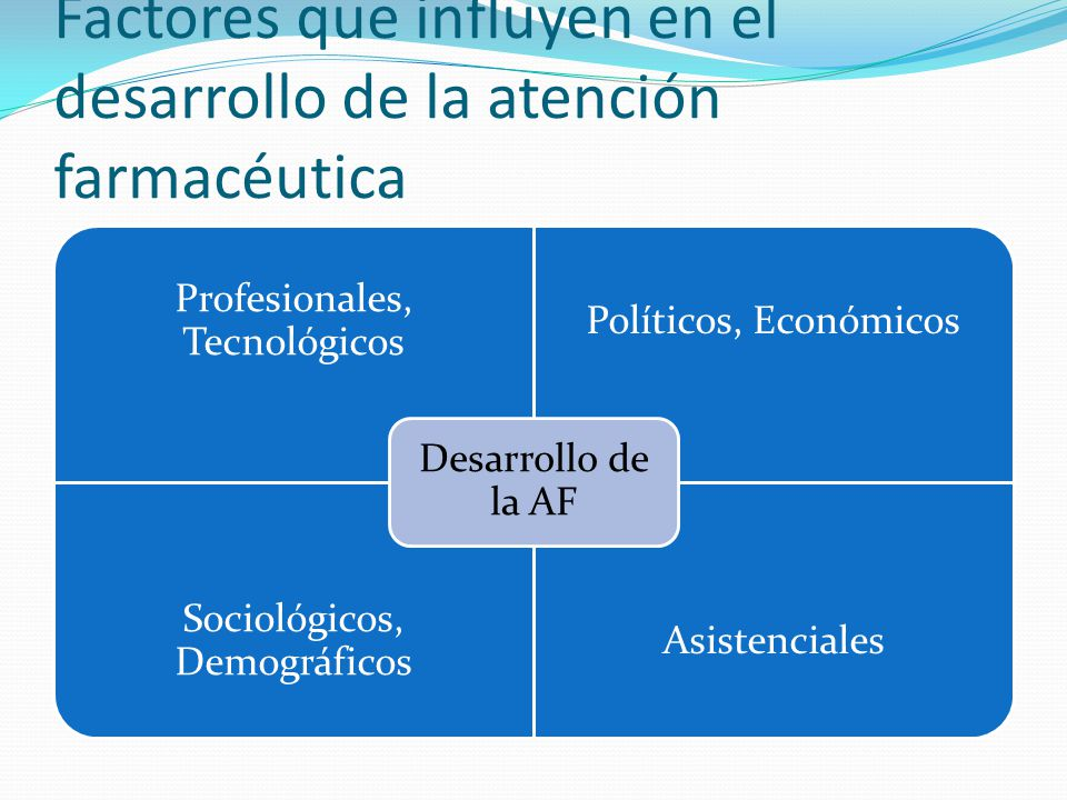 Factores que influyen en el desarrollo de la atención farmacéutica