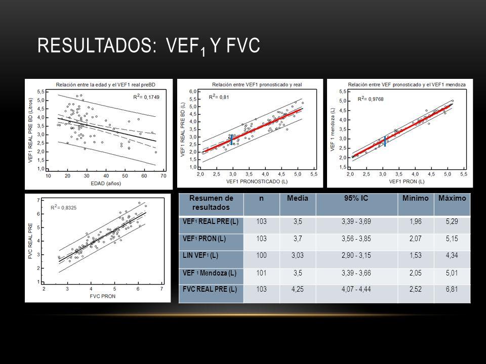 Resultados: VEF1 Y fvc Resumen de resultados n Media 95% IC Mínimo